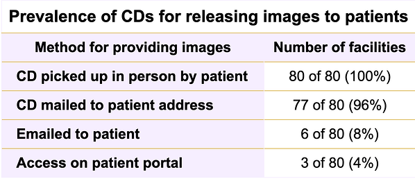 prevalence of CDs for releasing images to patients