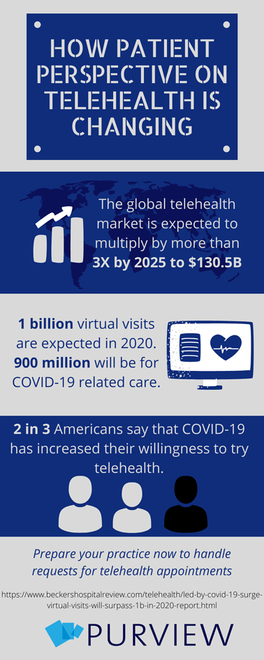 HOW PATIENT PERSPECTIVE ON TELEHEALTH IS CHANGING (1)