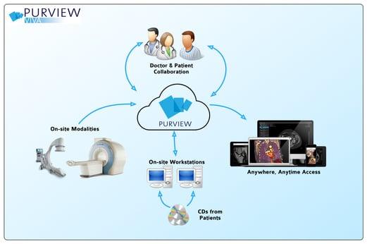 Purview_Cloud_Diagram
