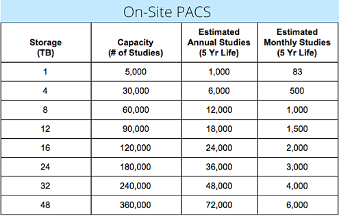 On-Site PACS Storage Capacity