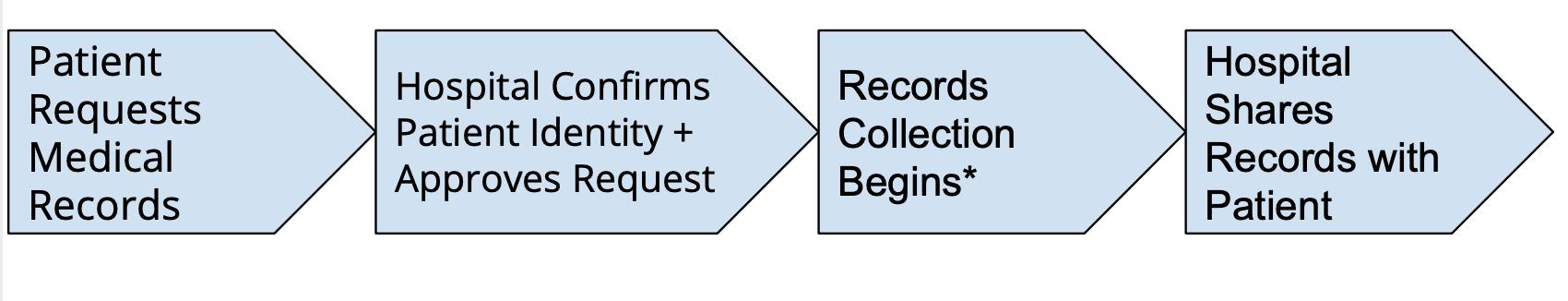 patient record request process